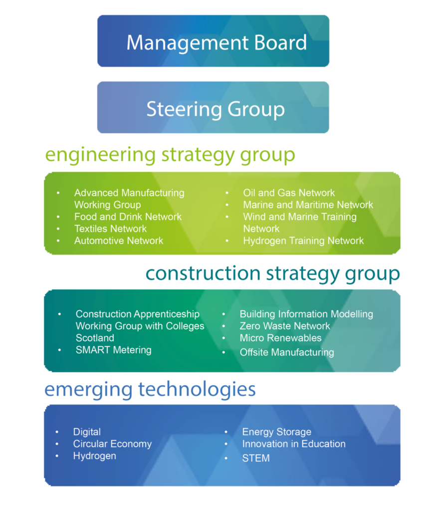 ESP groups and Training Networks